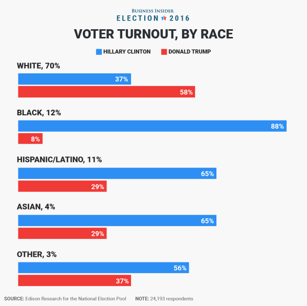 the-racial-divide-between-democratic-and-republican-votes-is-clear